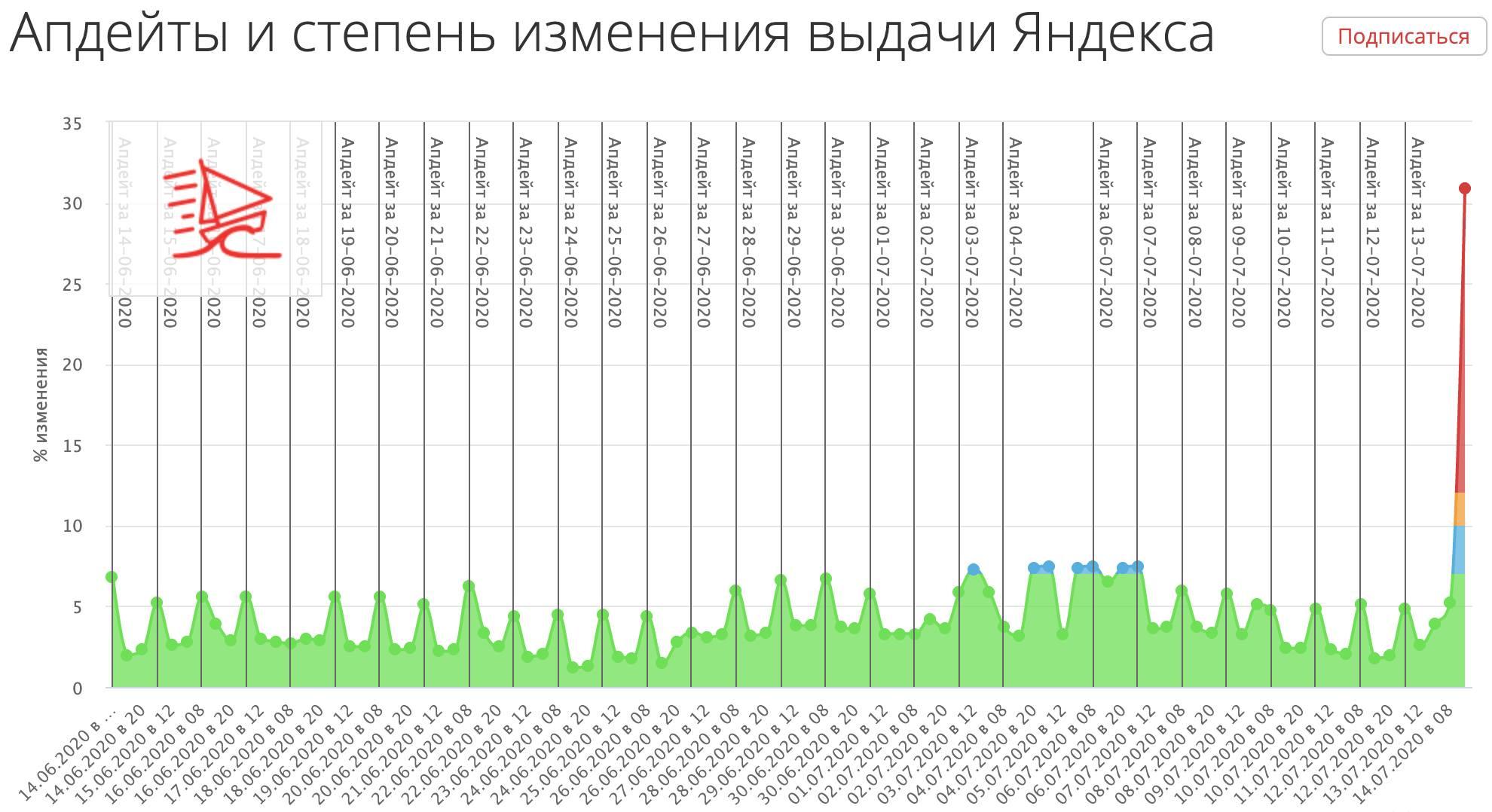 Накрутчиков в Яндексе жгут напалмом