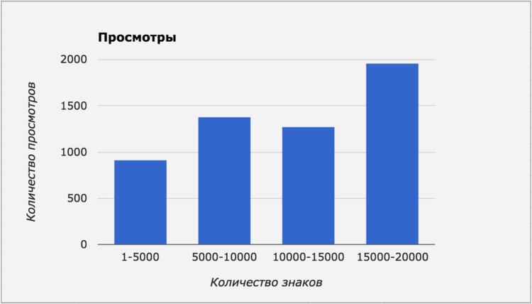 График просмотров и количества знаков в статье