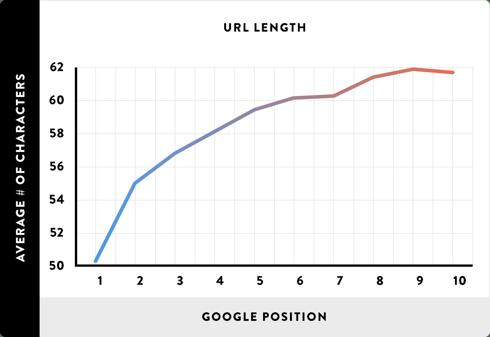 График ранжирования и длины ссылок
