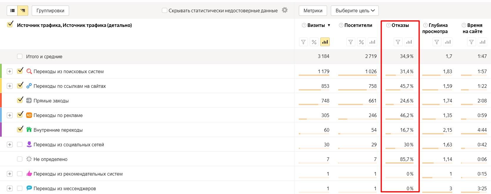 Яндекс.Метрика где смотреть отказы