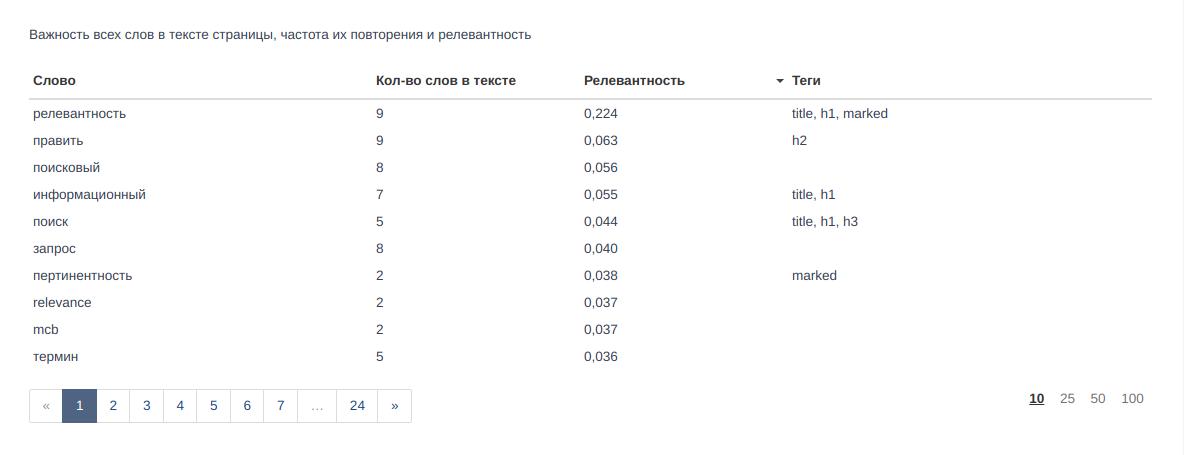 Онлайн анализ статей конкурентов