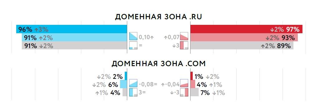 Распределение доменов в российской выдаче