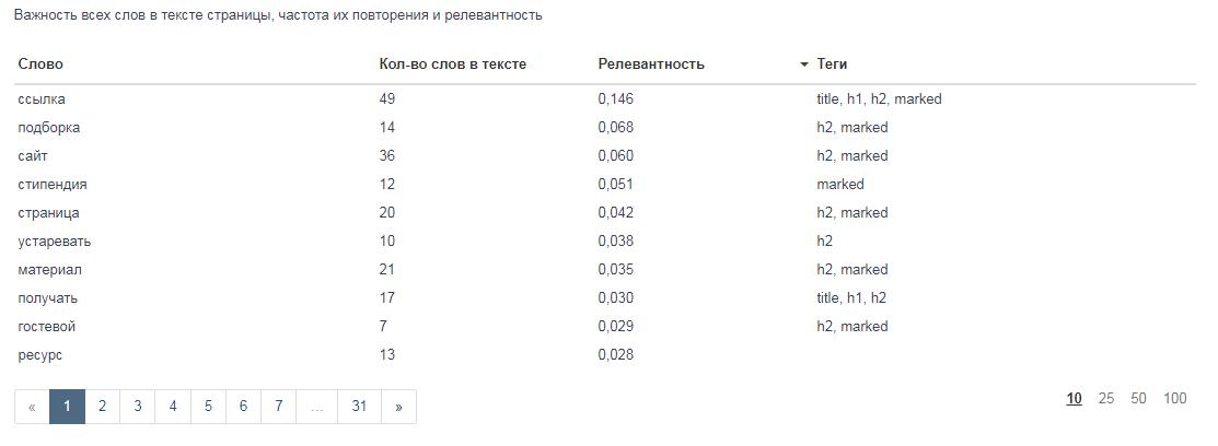 проверить оптимизацию контента страницы