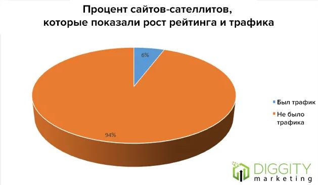 результаты исследования продвижения PBN