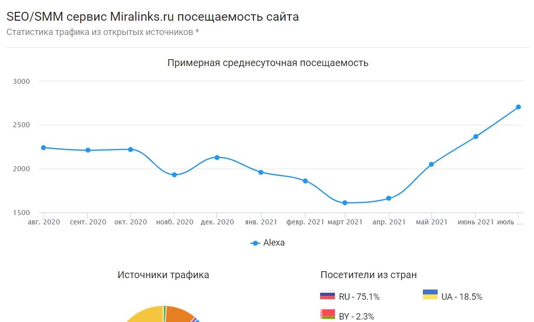 Популярность сео-сервисов