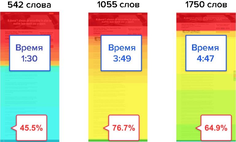 График дочитываемости статей на десктопе