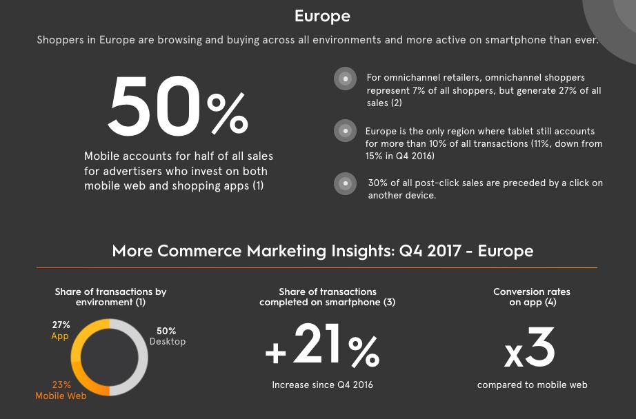 Статистика покупок на десктопе, с мобильного и в приложениях