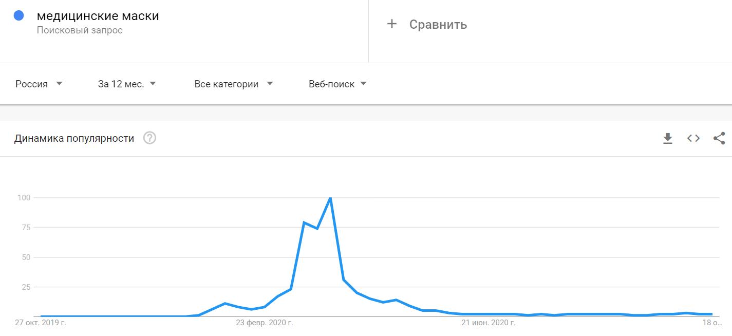 Рост и спад популярности запроса в Google Trends
