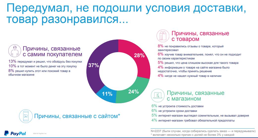 Статистика причин отказа от интернет-покупок в России