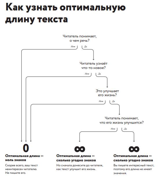 Плакат Ильяхова оптимальная длина текста