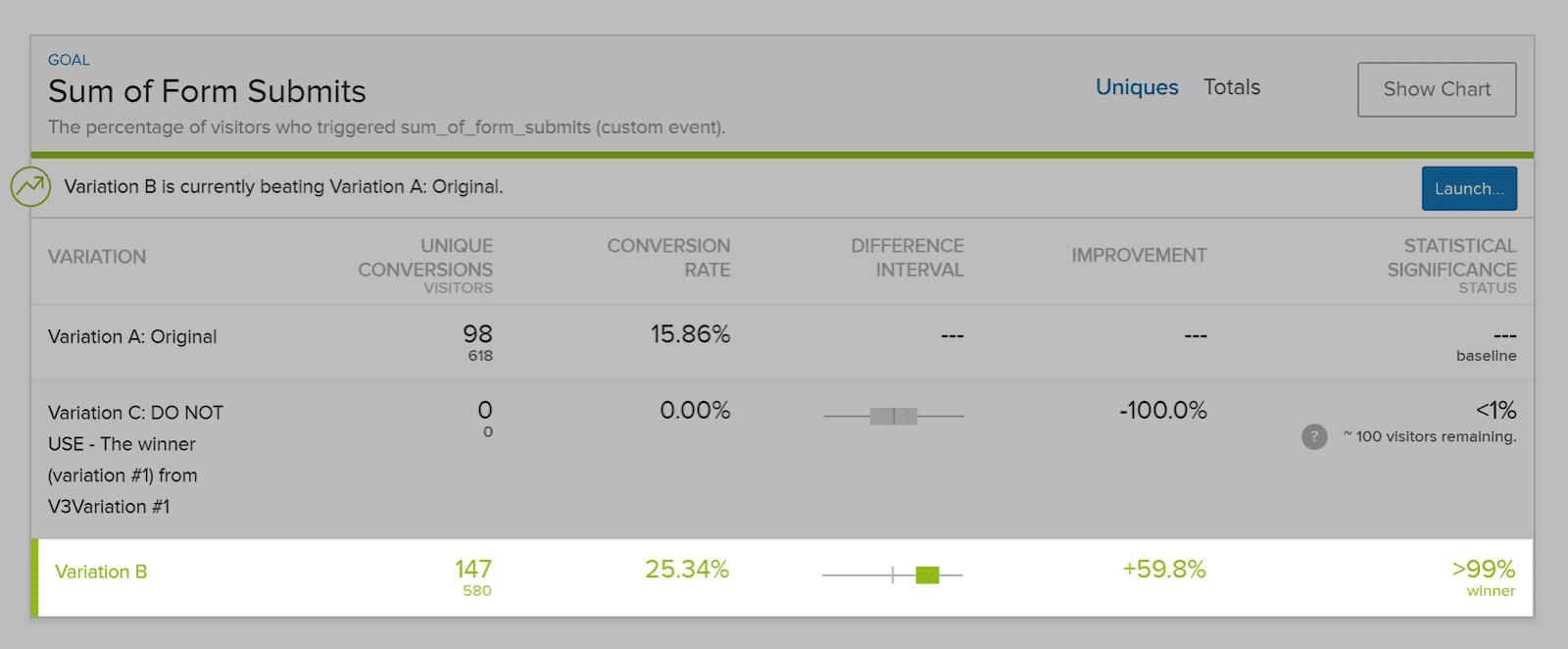 Статистика  результатов a/b тестирования сайта