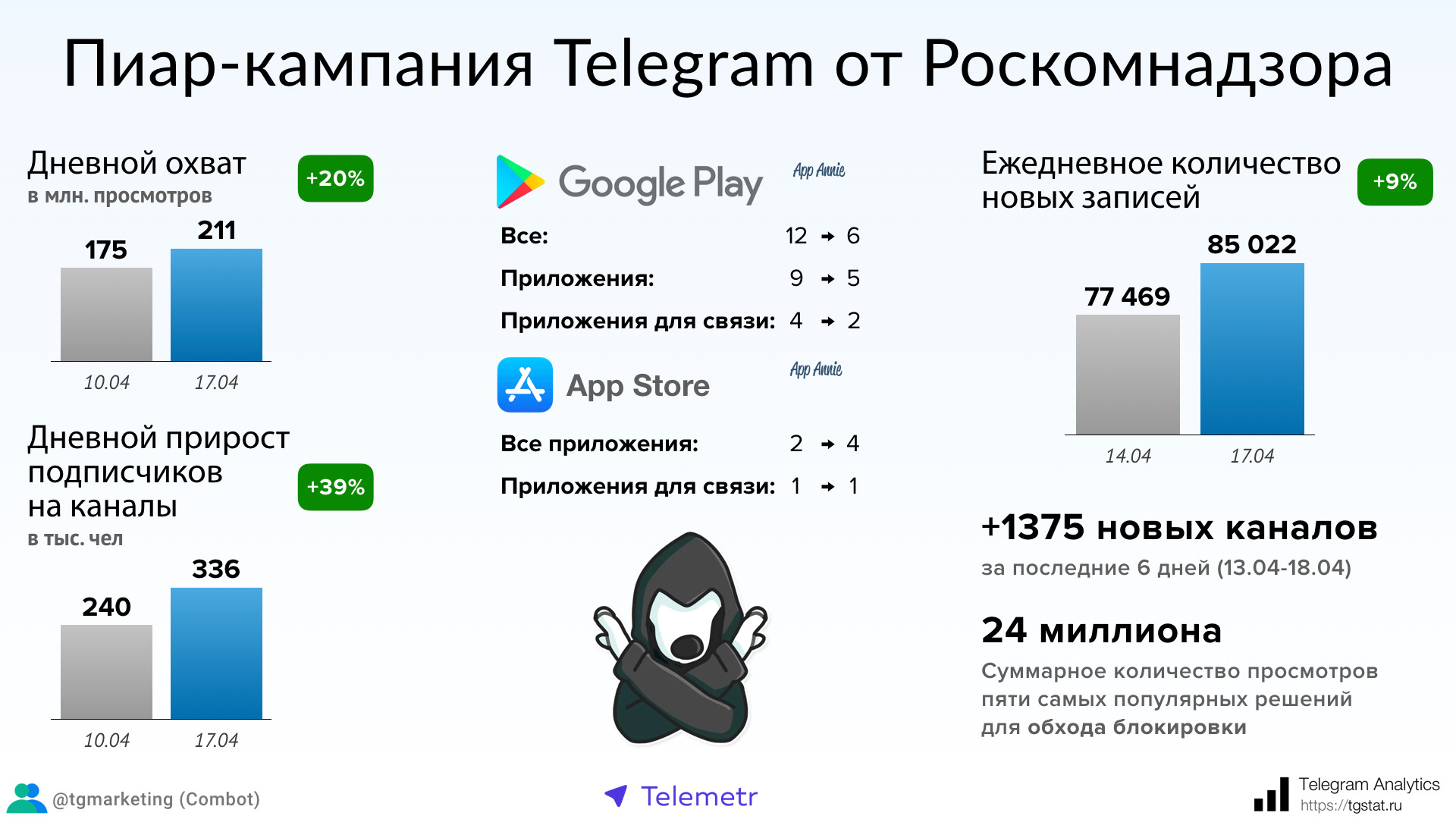 статистика сервиса телеграм с блокировками