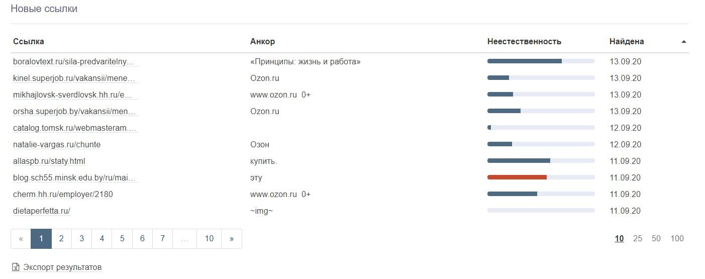 Проверка ссылочного профиля онлайн