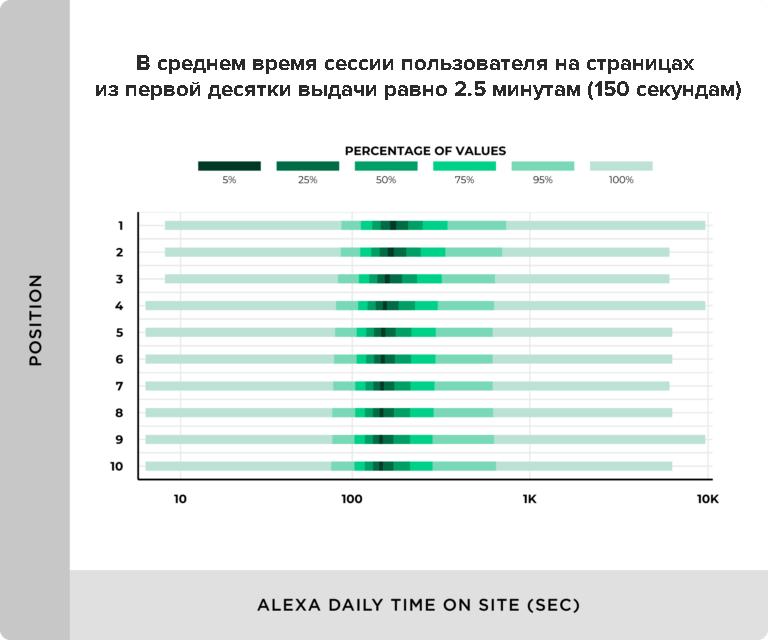Среднее время сессии пользователя на странице