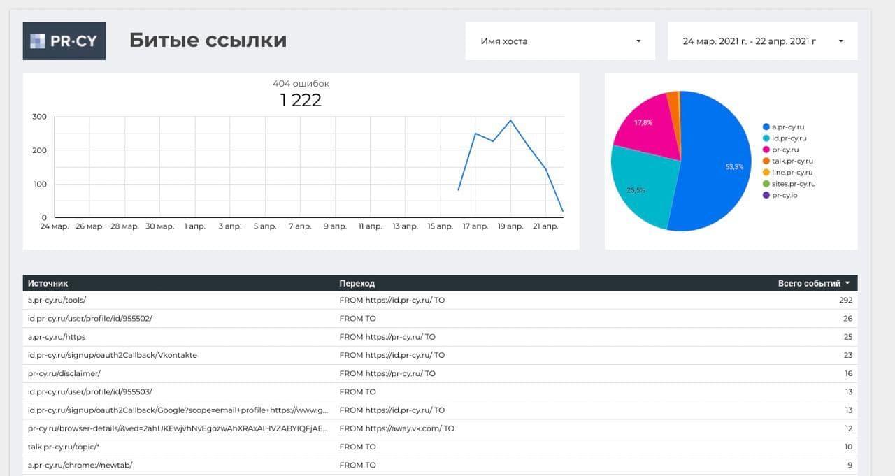 Пример отчета в Google Data Studio