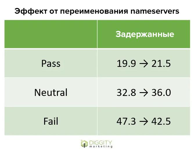 тестирование PBN