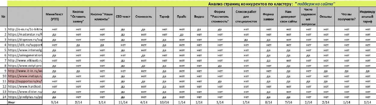 Таблица сравнения конкурентов из топа