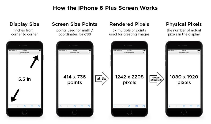 Размеры экранов модели IPhone