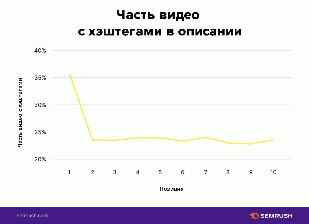 Статистика использования хэштегов