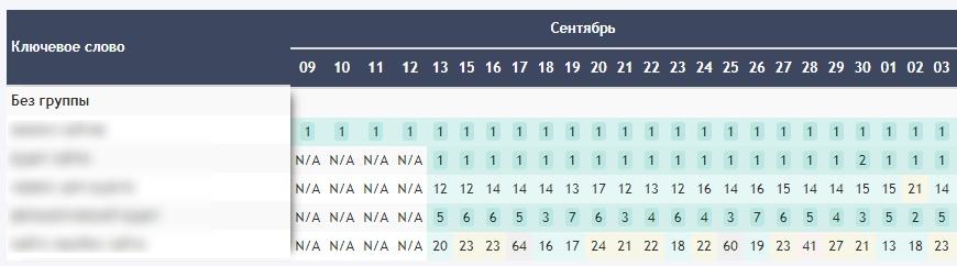 Таблица с данными о позиции сайта