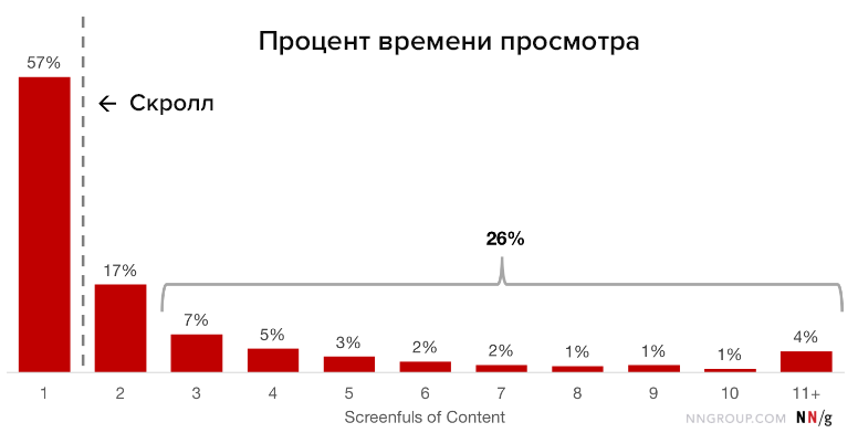 Как пользователи просматривают страницу, исследование