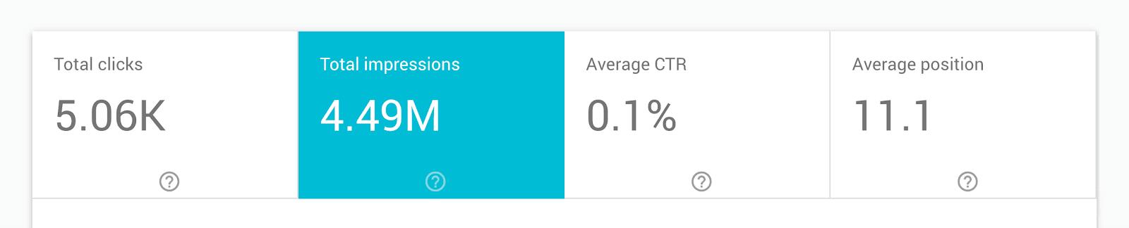 Статистика по посту из блога