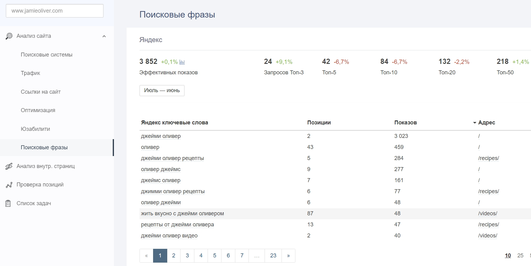 Проверка сайта онлайн в Анализе сайта от PR-CY