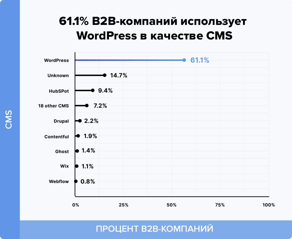Компании чаще выбирают Wordpress для блога
