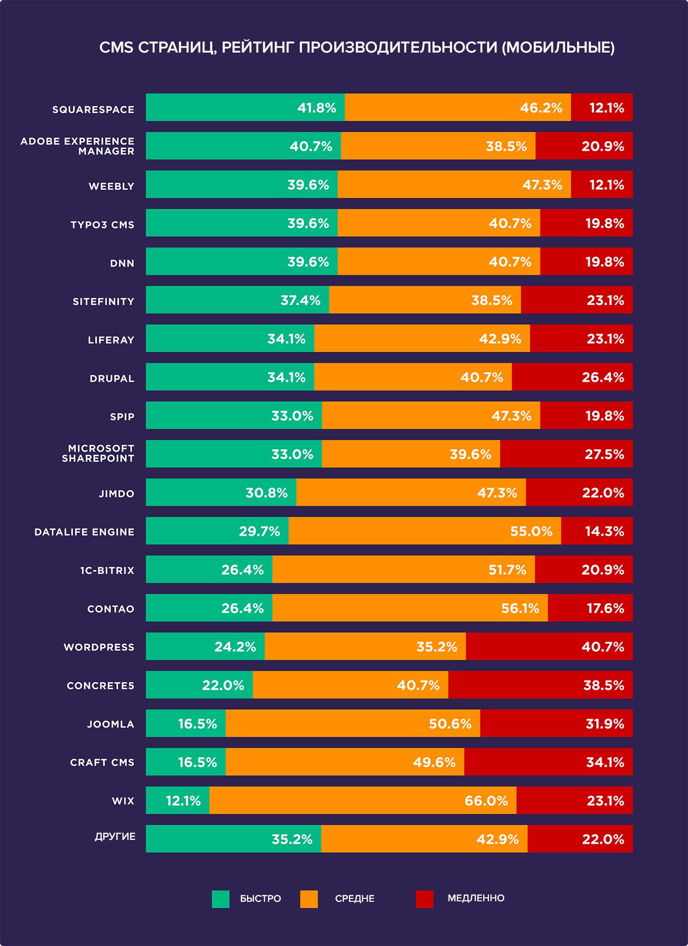 Статистика по CMS 2019