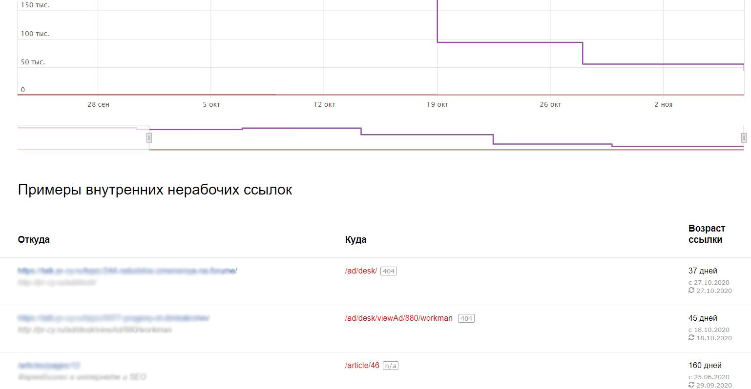 Проверка внутренних ссылок в Яндекс.Вебмастере