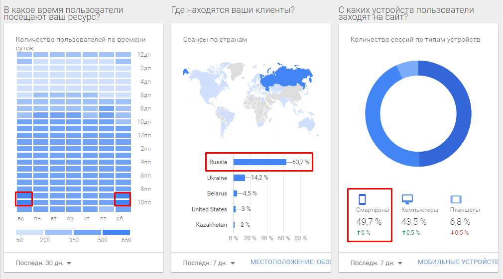 Отчет в Google Analytics