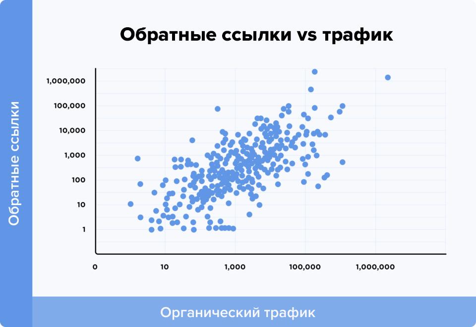Связь между количеством обратных ссылок и трафиком статьи