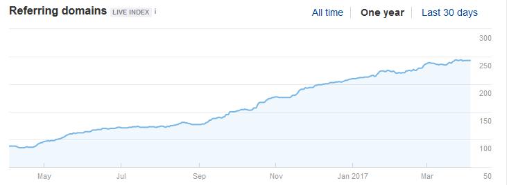 увеличение количества ссылок