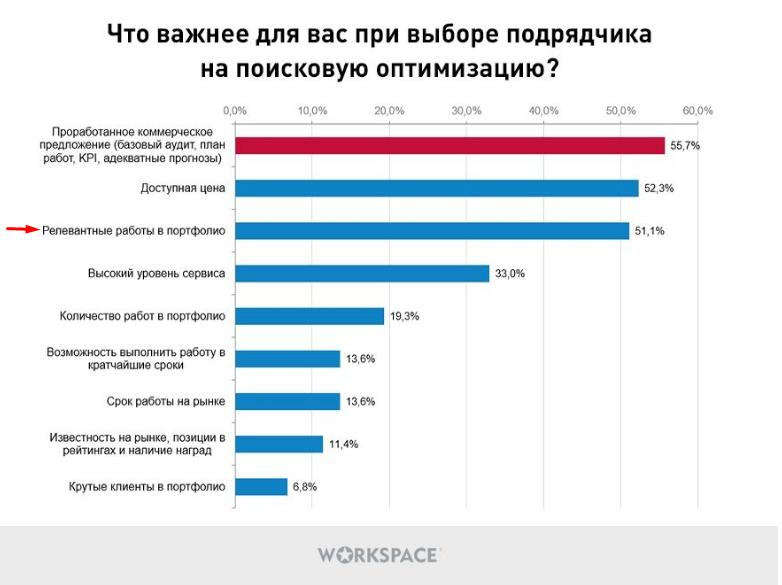 Опрос: как клиенты ищут подрядчиков