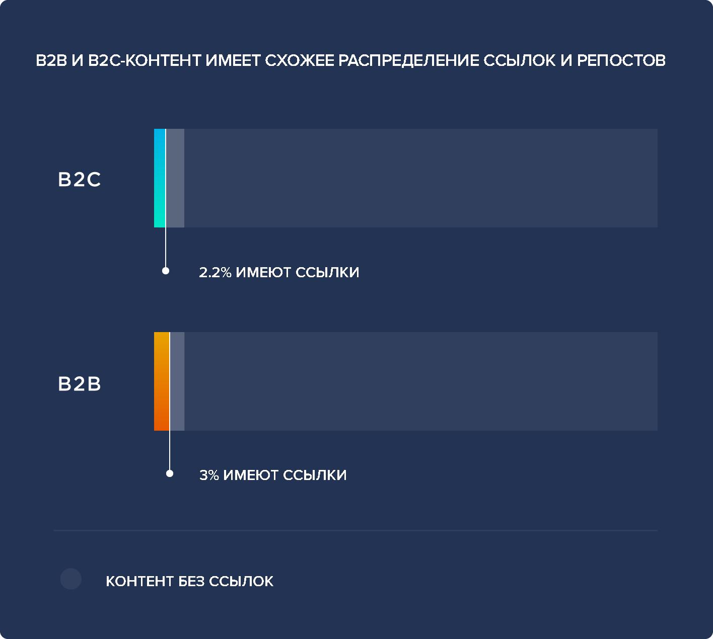 ссылки на контент B2B и B2C