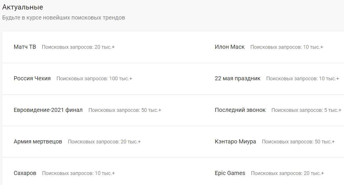 Актуальные новости в Google Трендах