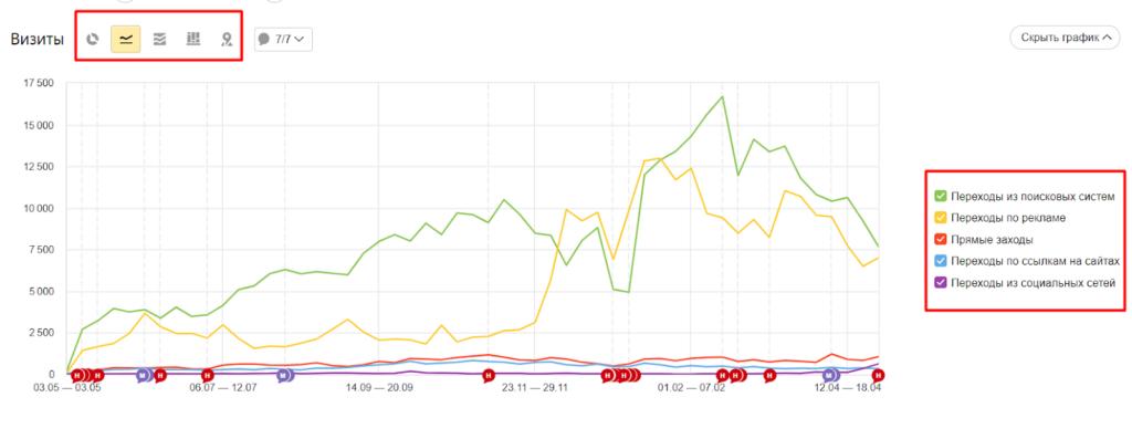 Как посмотреть прямые заходы в Яндекс.Метрике