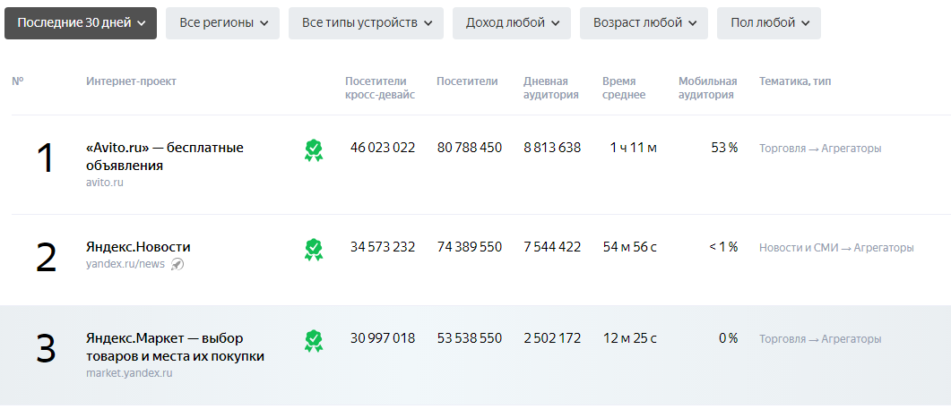 Трафик Яндекс.Метрики