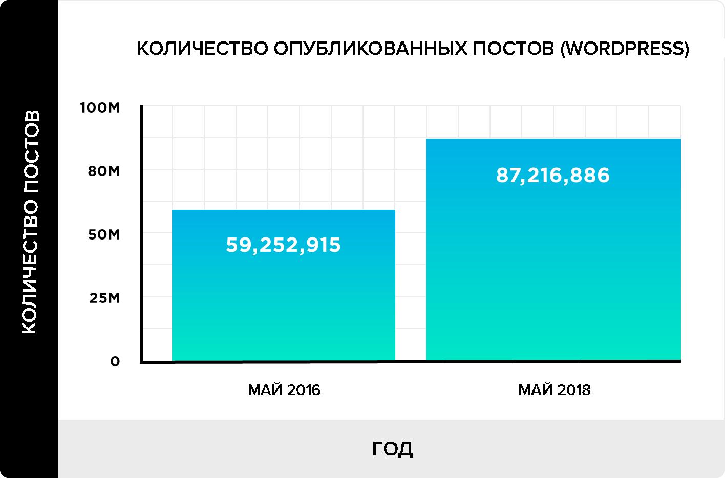 Статистика постов wordpress