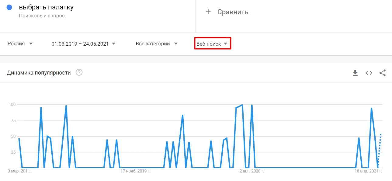 Популярность запроса в поиске