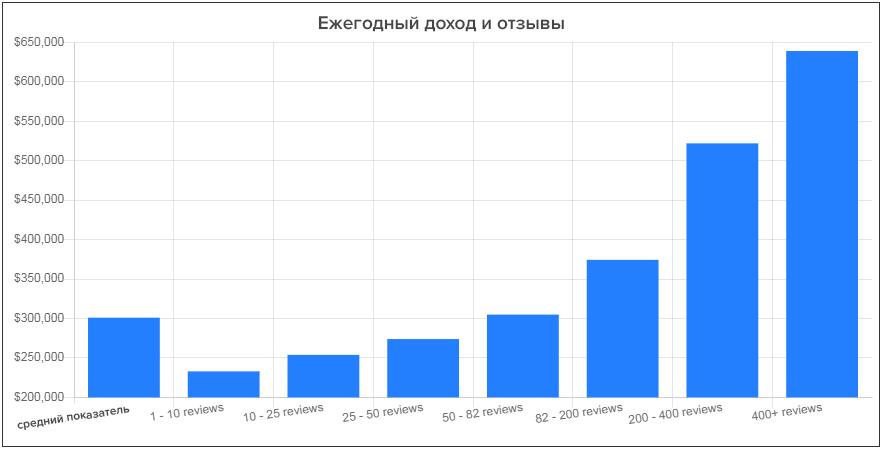 Связь количества отзывов и ежегодного дохода компании