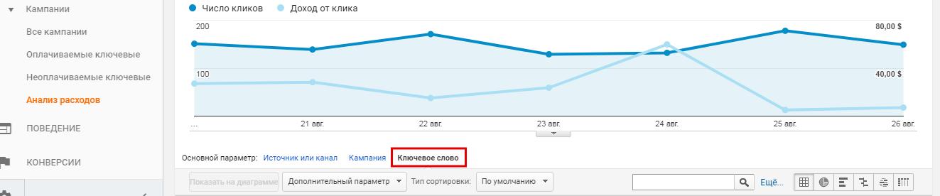 посмjтреть отчет по ключевым словам в google Analytics