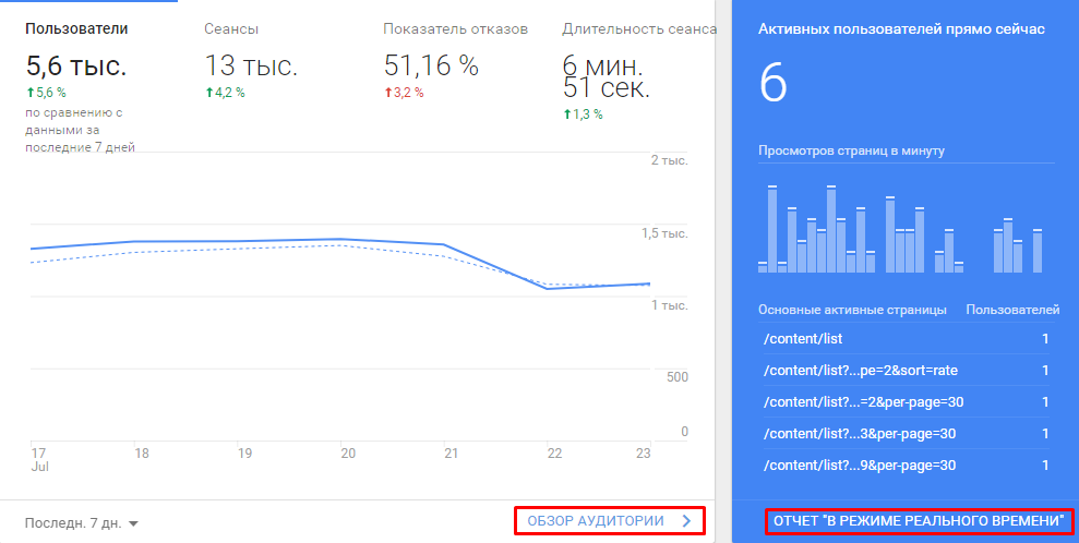 Пример отчета Google Analytics