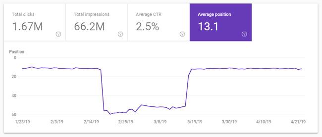 график средней позиции в google