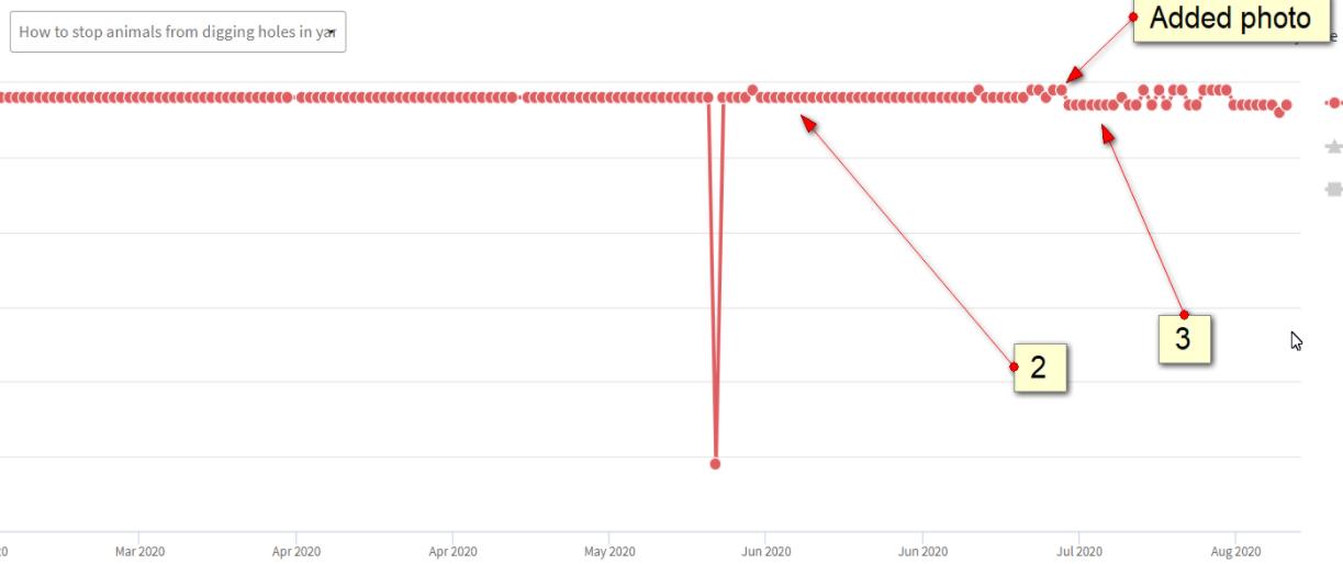 Изменение ранжирования в Google