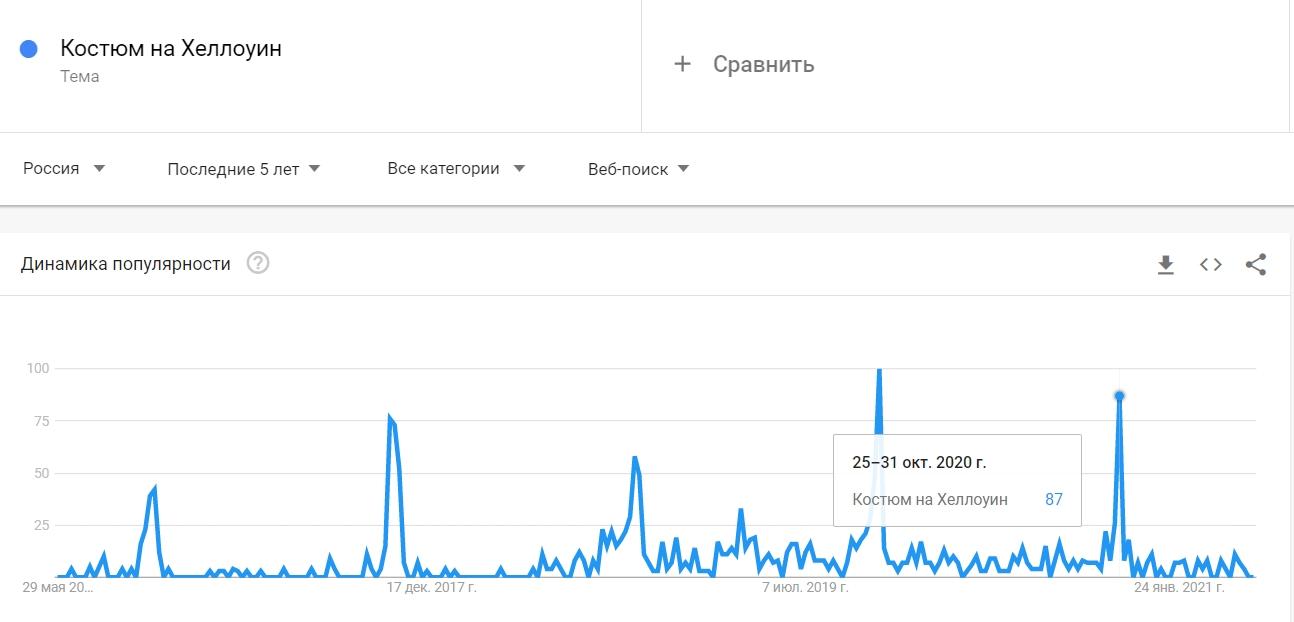 Трендовость темы в году