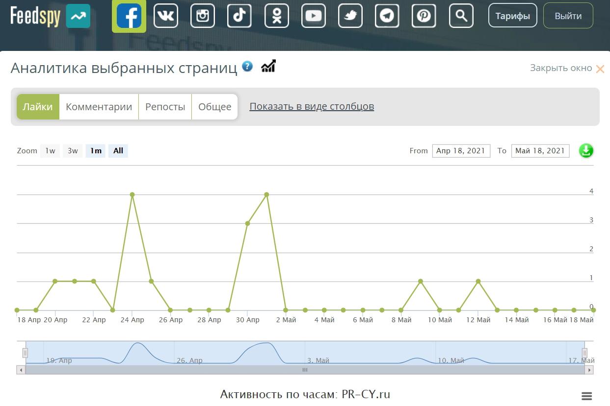 Анализ статистики группы по публикациям