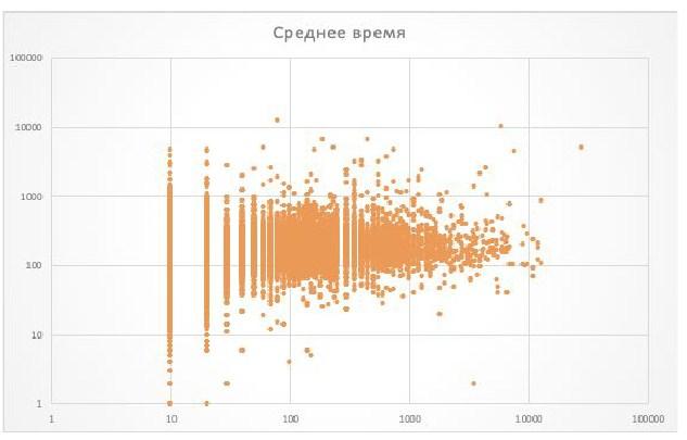 график зависимости икс и времени на сайте