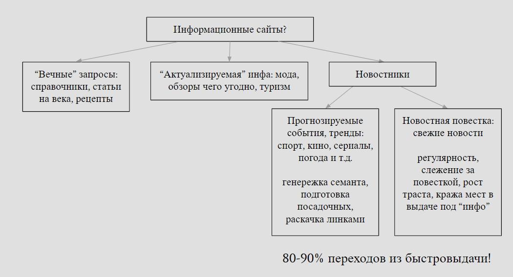 Стратегия продвижения новостных сайтов