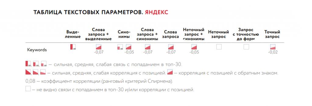 Влияние Keywords на ранжирование страницы в Яндексе